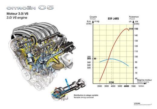CITROEN C5 I hatchback silnik